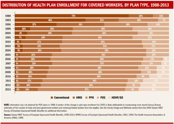Health Plan Enrollment By Plan Type