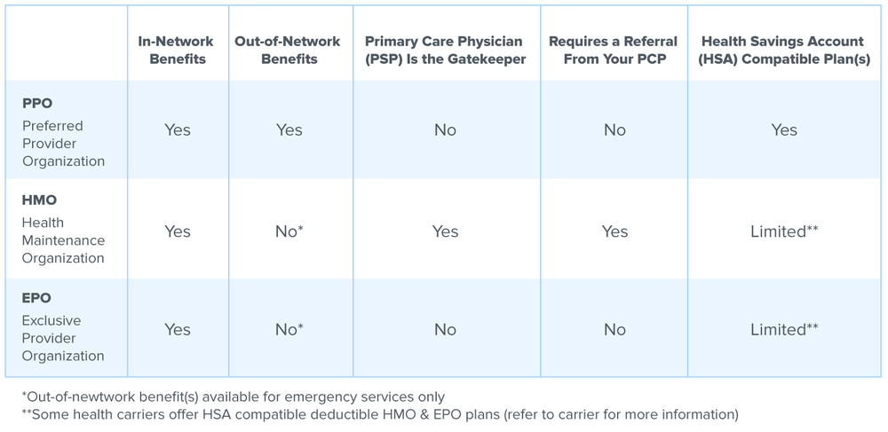 Difference Between HMO, PPO and EPO Health Plans