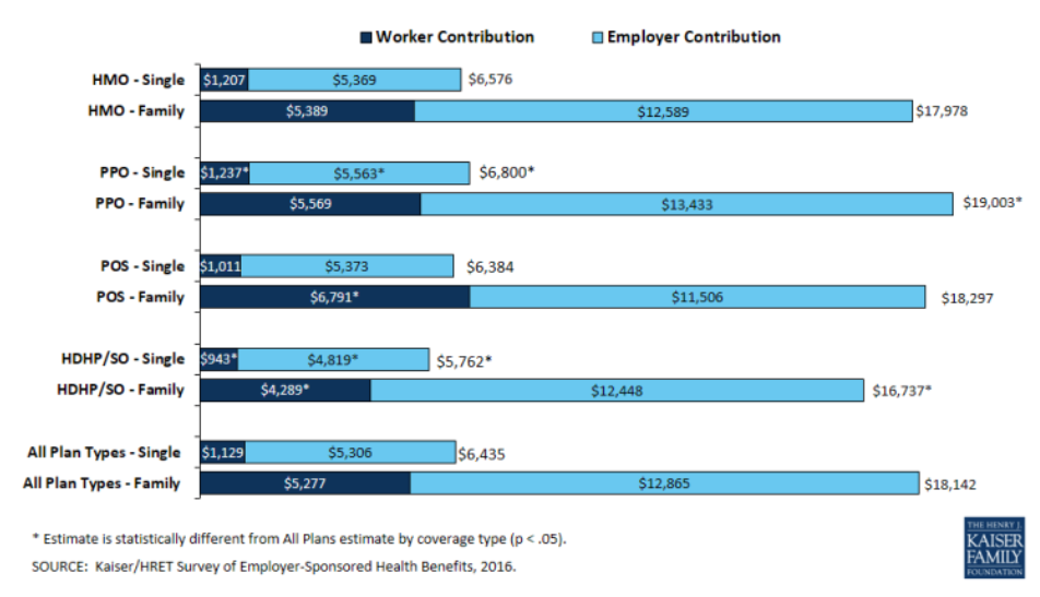 Worker contribution to health insurance