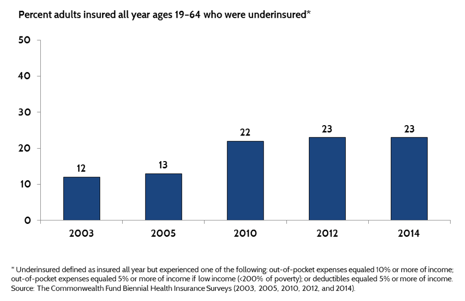 Underinsured Adults