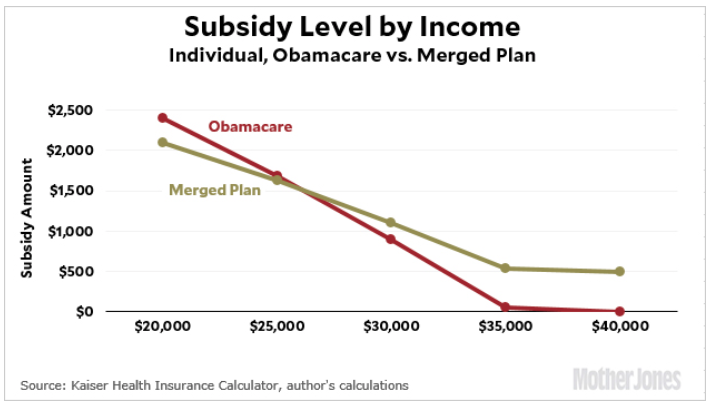 Health Insurance Subsidy Level by income chart