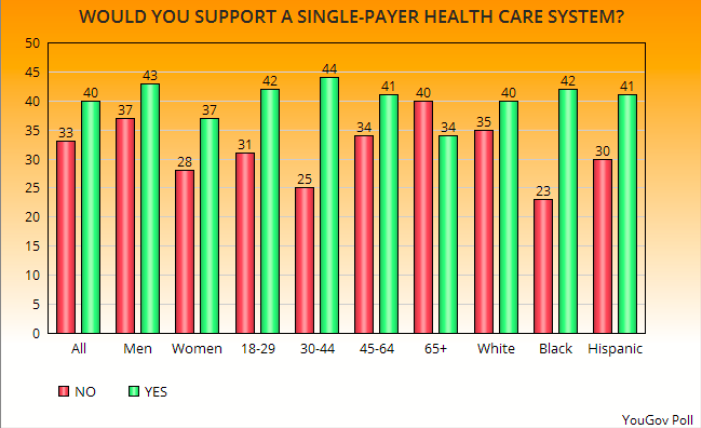 Single Payer Health Insurance